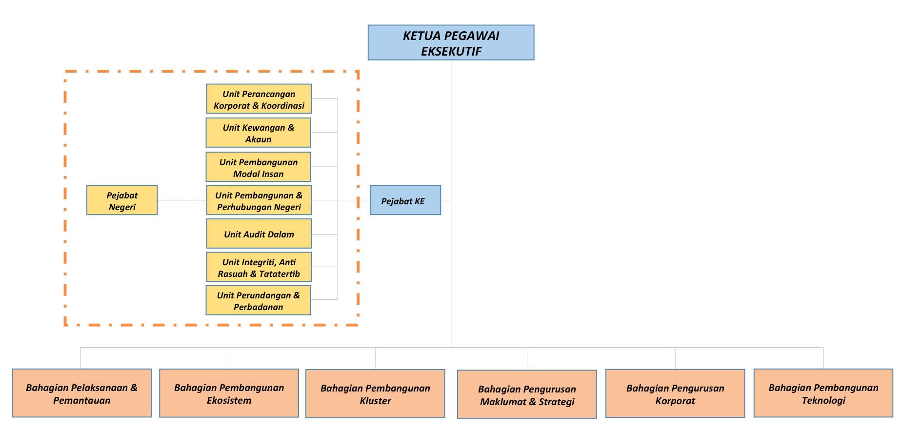 Perbadanan Perusahaan Kecil Dan Sederhana Malaysia Struktur Organisasi
