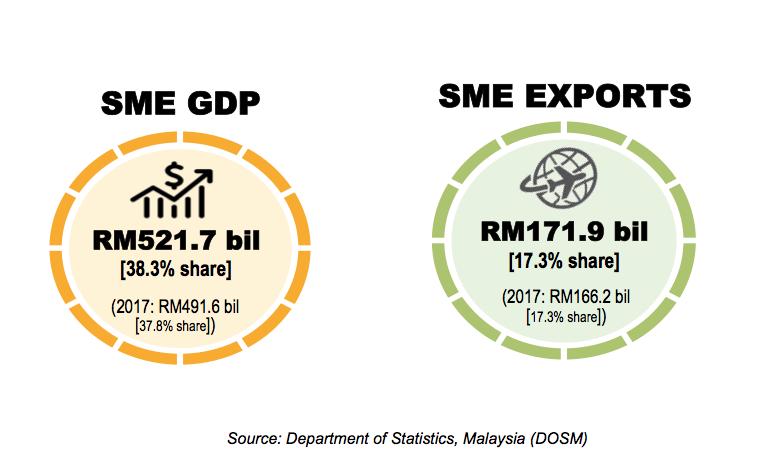 SME Corporation Malaysia - SME Statistics