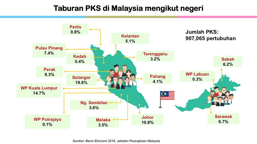 Perbadanan Perusahaan Kecil Dan Sederhana Malaysia Statistik Pks
