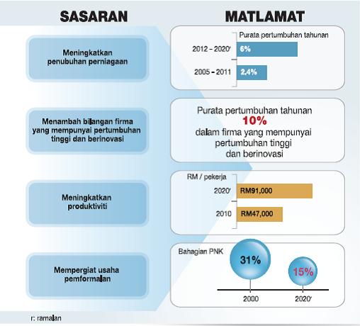 kesan makro ekonomi kepada perniagaan kecil dan sederhana Isu ekonomi : industri kecil dan sederhana (iks) malaysia di kedudukan teratas dalam laporan daya saing bank dunia  pembiayaan pinjaman untuk memajukan perniagaan .